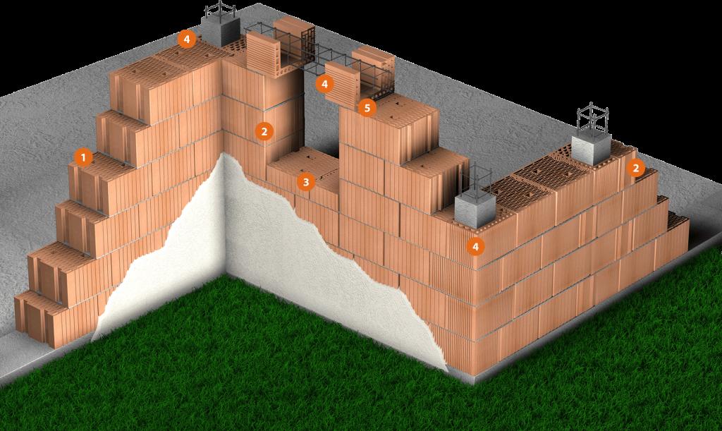 Construcción con termoarcilla